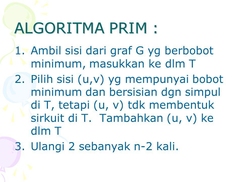 ALGORITMA PRIM : Ambil sisi dari graf G yg berbobot minimum, masukkan ke dlm T.