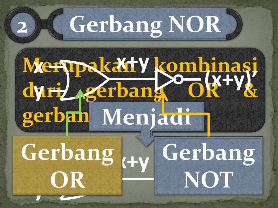 Gerbang NOR 2 Menjadi Gerbang OR Gerbang NOT