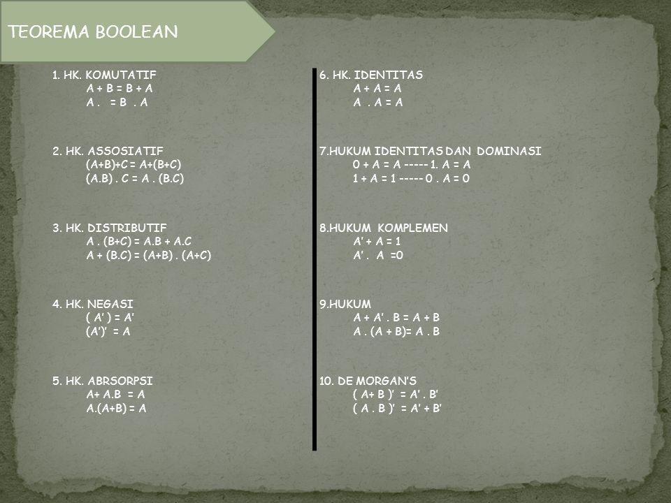 TEOREMA BOOLEAN 1. HK. KOMUTATIF A + B = B + A A . = B . A