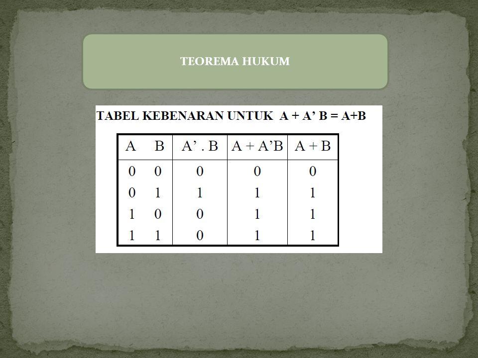 TEOREMA HUKUM