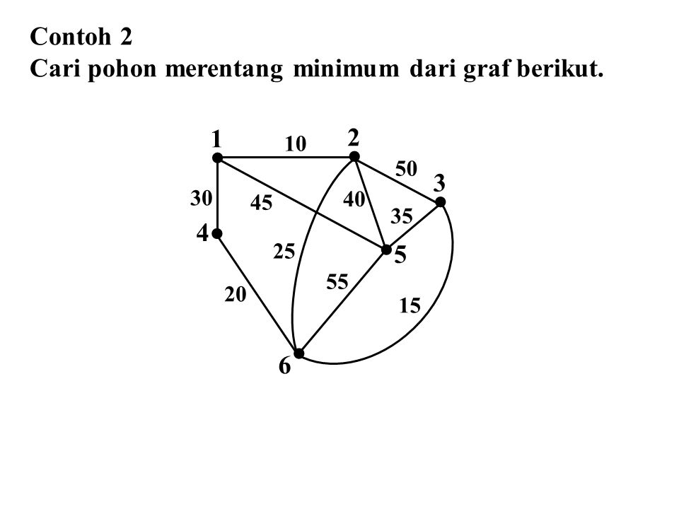  Contoh 2 Cari pohon merentang minimum dari graf berikut. 1 2 3 4 5 6