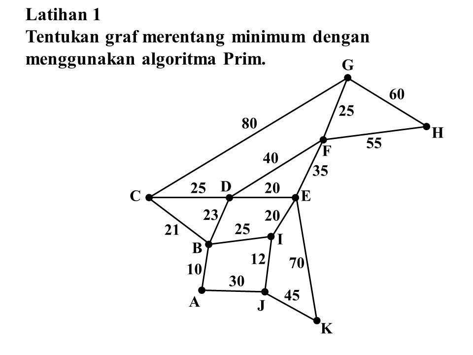 Tentukan graf merentang minimum dengan menggunakan algoritma Prim.