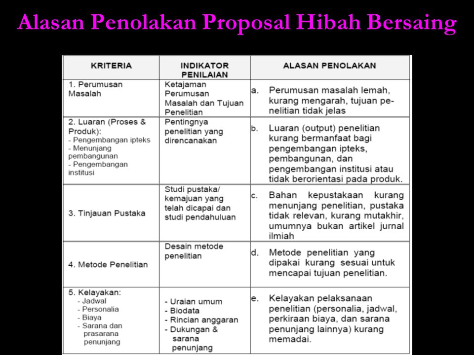 Alasan Penolakan Proposal Hibah Bersaing