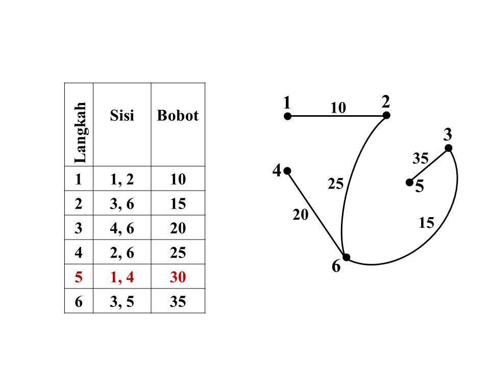     1 2 3 4 5 6 Langkah Sisi Bobot 1 1, 2 10 2 3, 6 15 3 4, 6 20 4