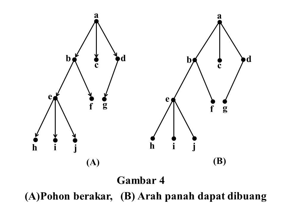  Gambar 4 Pohon berakar, (B) Arah panah dapat dibuang b a d c h j f e