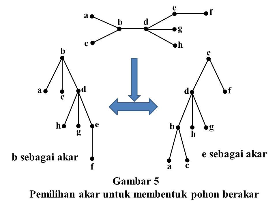 Pemilihan akar untuk membentuk pohon berakar