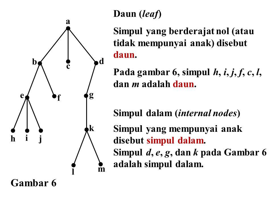 Daun (leaf) Simpul yang berderajat nol (atau tidak mempunyai anak) disebut daun. Pada gambar 6, simpul h, i, j, f, c, l, dan m adalah daun.