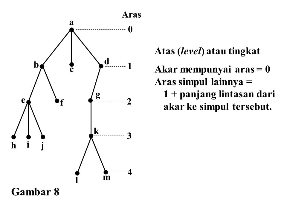 Gambar 8 Atas (level) atau tingkat
