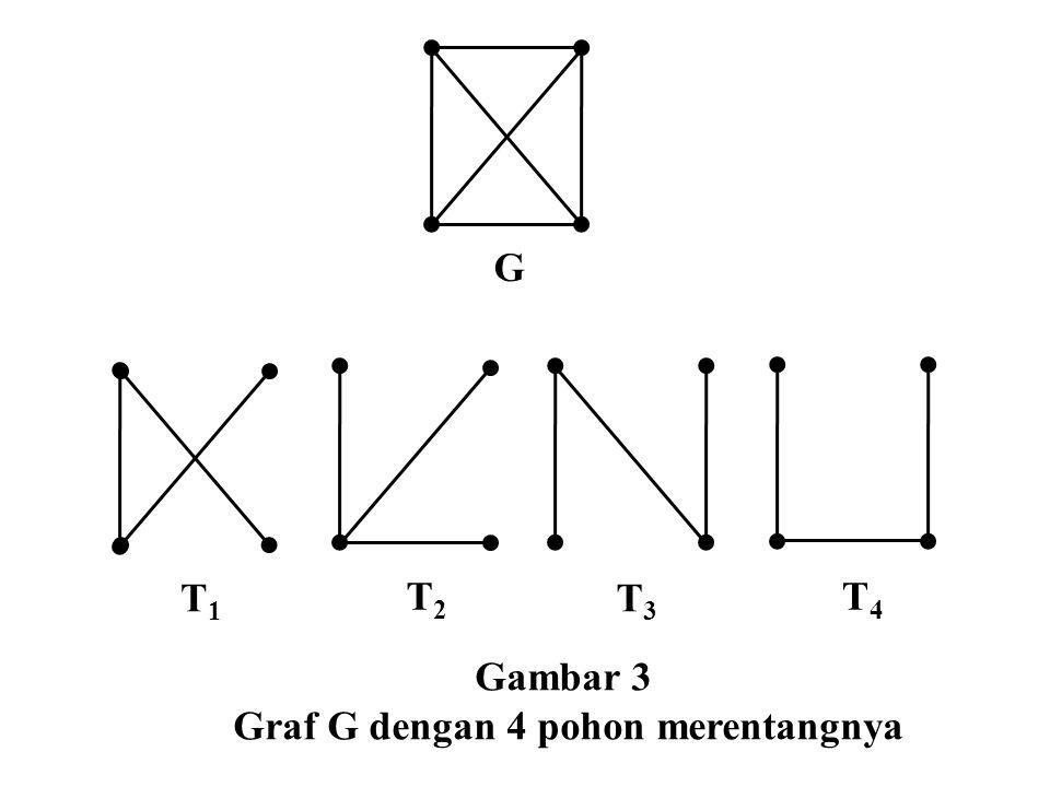Graf G dengan 4 pohon merentangnya