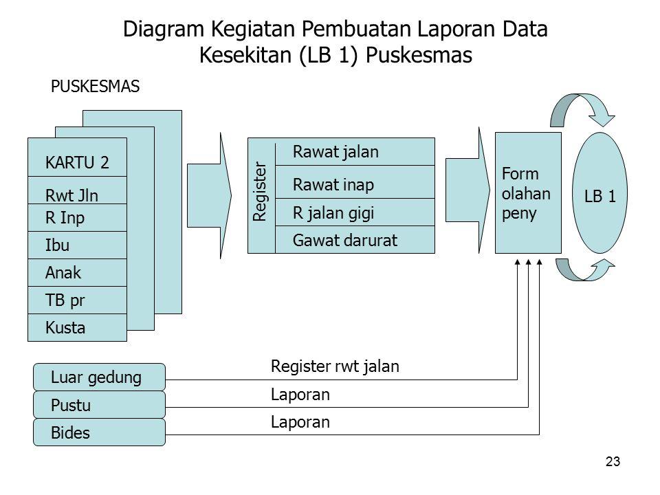 Diagram Kegiatan Pembuatan Laporan Data Kesekitan (LB 1) Puskesmas