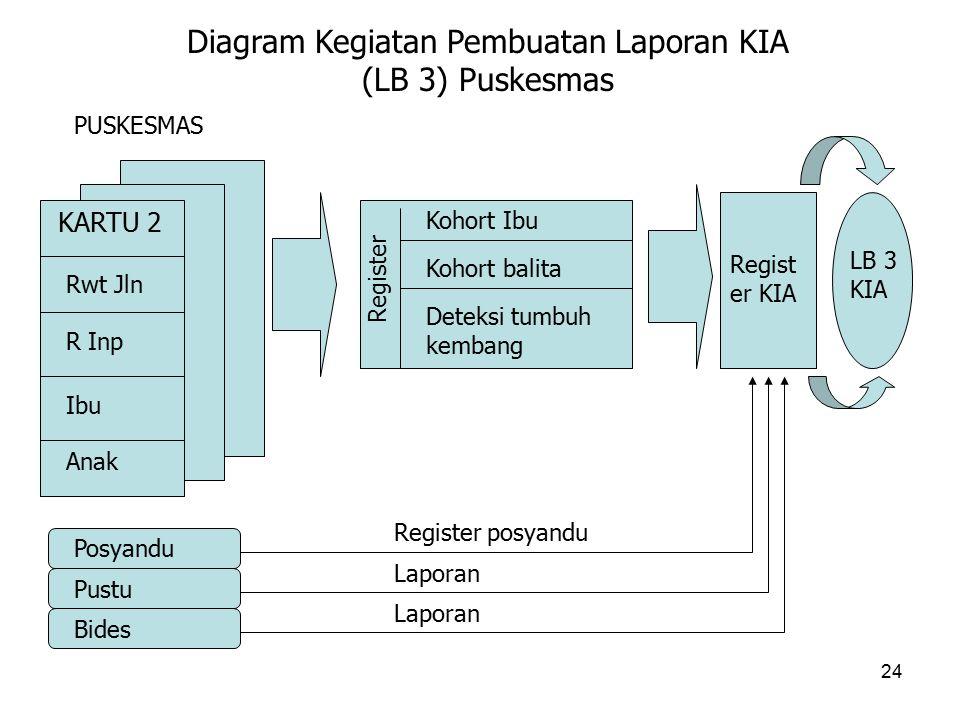 Diagram Kegiatan Pembuatan Laporan KIA (LB 3) Puskesmas