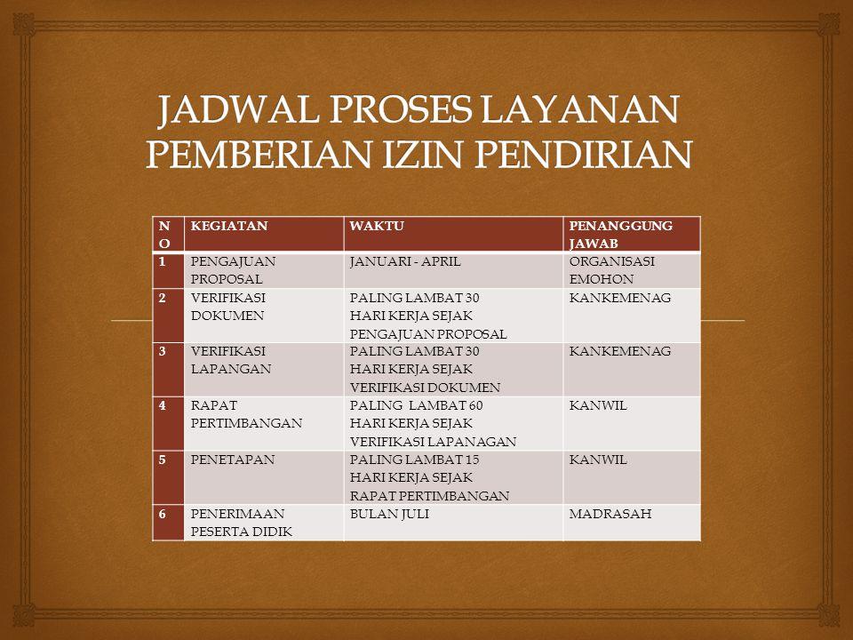 JADWAL PROSES LAYANAN PEMBERIAN IZIN PENDIRIAN