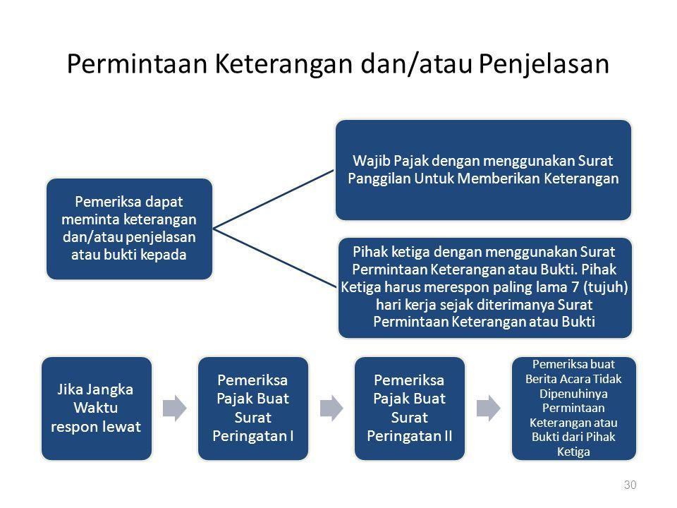 Permintaan Keterangan dan/atau Penjelasan