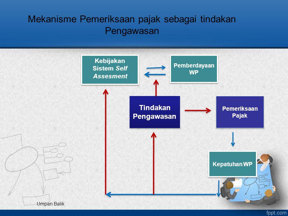 Mekanisme Pemeriksaan pajak sebagai tindakan Pengawasan