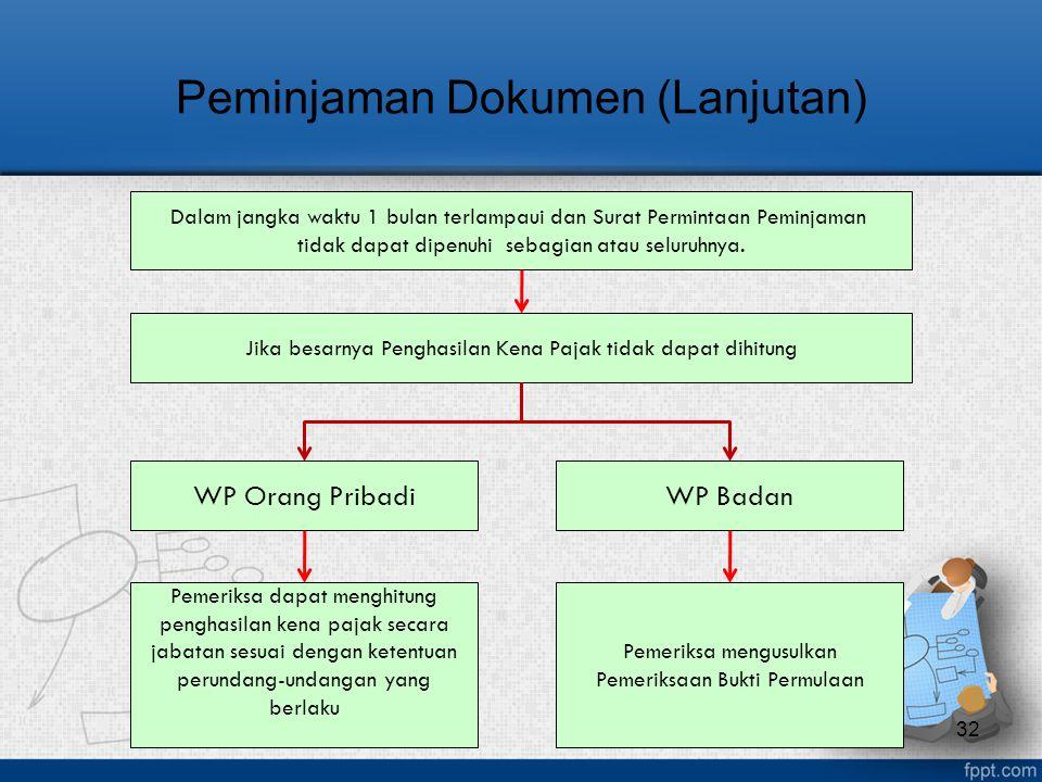 Peminjaman Dokumen (Lanjutan)