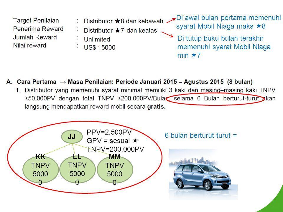 Di awal bulan pertama memenuhi syarat Mobil Niaga maks 8