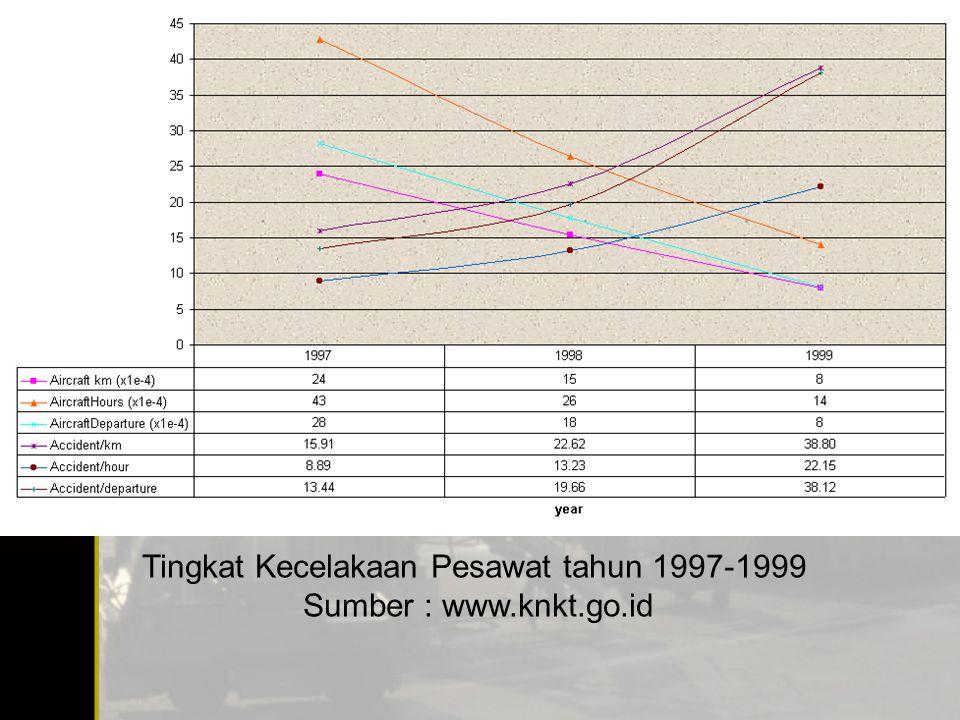 Tingkat Kecelakaan Pesawat tahun 1997-1999