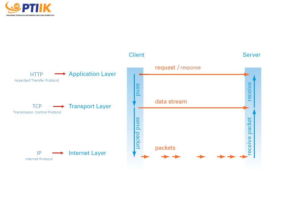 HTTP TCP IP / response Hypertext Transfer Protocol