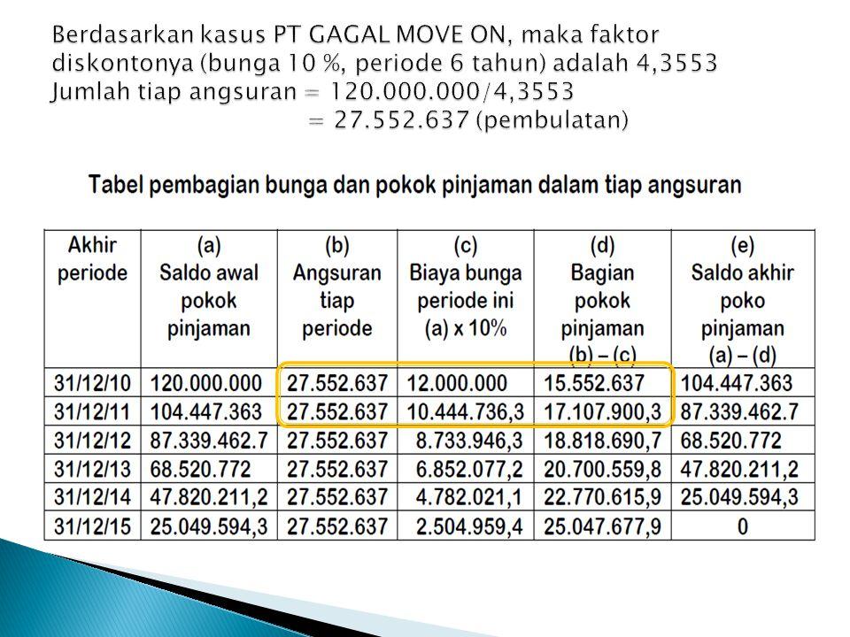 Berdasarkan kasus PT GAGAL MOVE ON, maka faktor diskontonya (bunga 10 %, periode 6 tahun) adalah 4,3553 Jumlah tiap angsuran = 120.000.000/4,3553 = 27.552.637 (pembulatan)