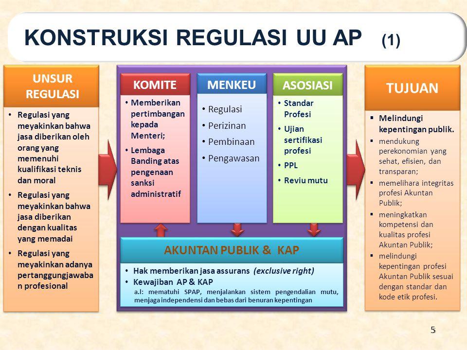 KONSTRUKSI REGULASI UU AP (1)