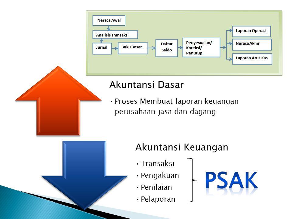 PSAK Akuntansi Dasar Akuntansi Keuangan