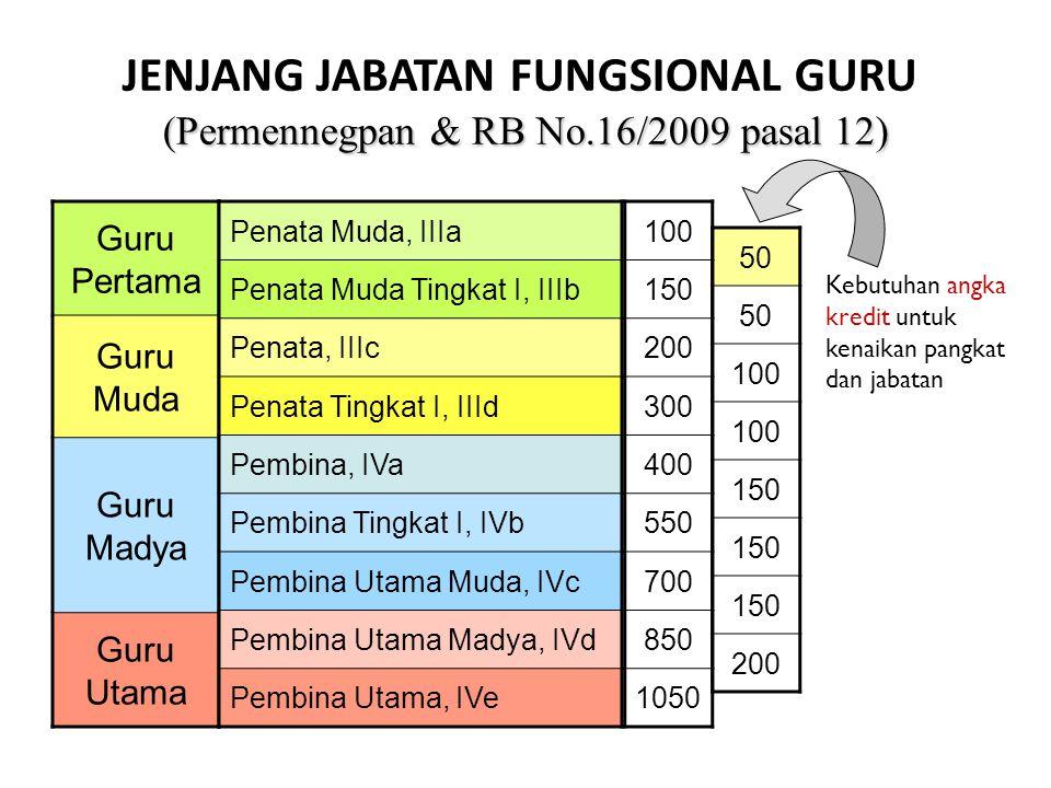 JENJANG JABATAN FUNGSIONAL GURU (Permennegpan & RB No