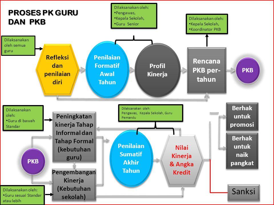 Sanksi PROSES PK GURU DAN PKB Rencana PKB per- tahun