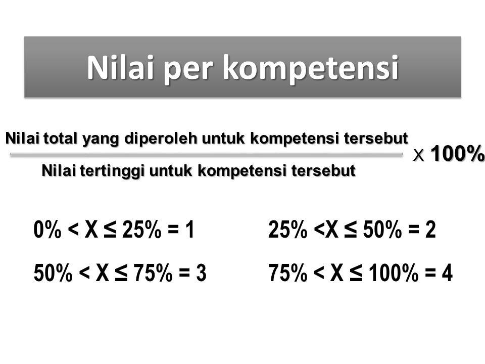 Nilai per kompetensi Nilai total yang diperoleh untuk kompetensi tersebut. X 100% Nilai tertinggi untuk kompetensi tersebut.