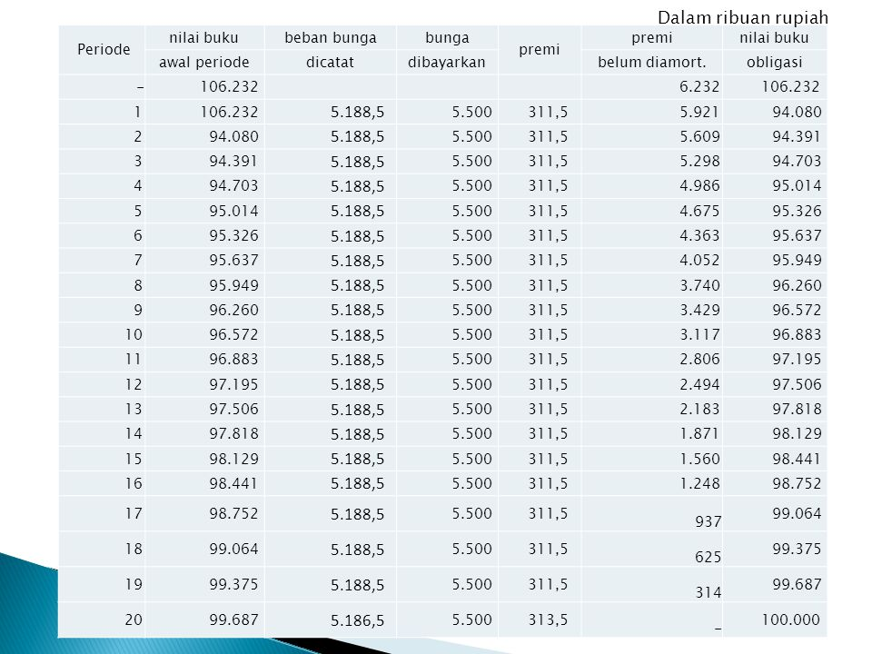 Dalam ribuan rupiah 5.188,5 5.186,5 Periode nilai buku beban bunga