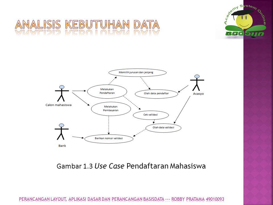 AnalisIS kebutuhan data