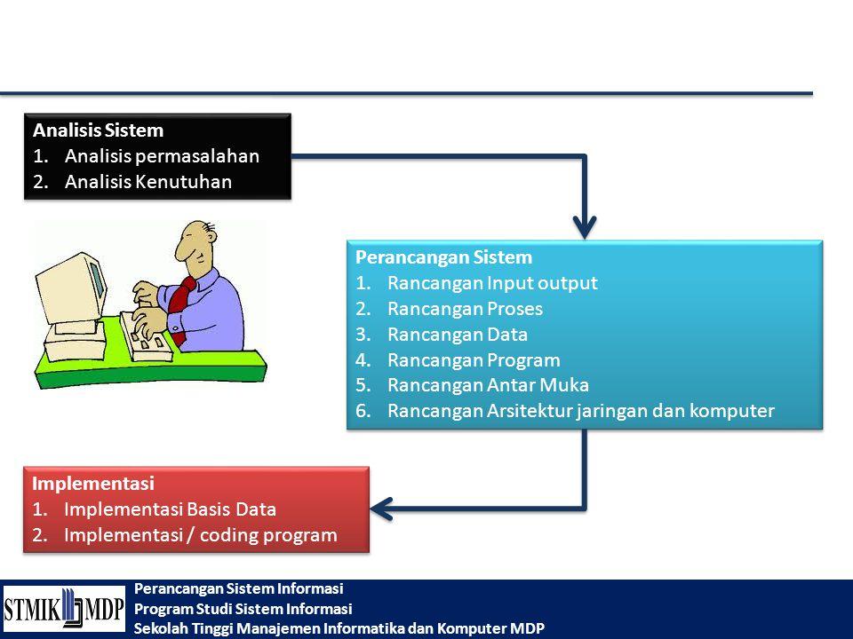 Analisis Sistem Analisis permasalahan. Analisis Kenutuhan. Perancangan Sistem. Rancangan Input output.
