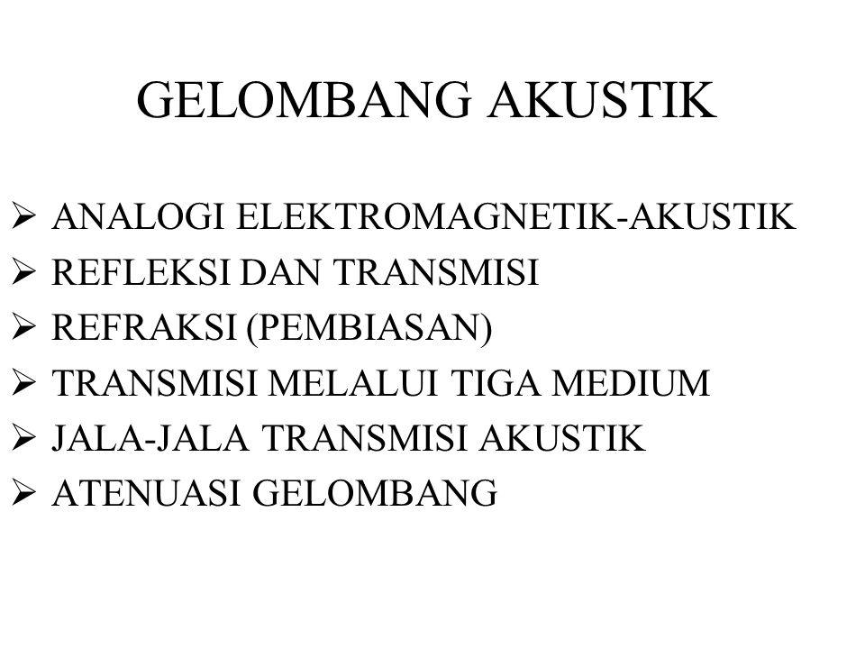 GELOMBANG AKUSTIK ANALOGI ELEKTROMAGNETIK-AKUSTIK