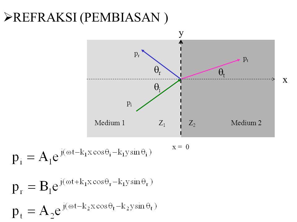REFRAKSI (PEMBIASAN ) y r t x i pr pt pi Medium 1 Z1 Z2 Medium 2