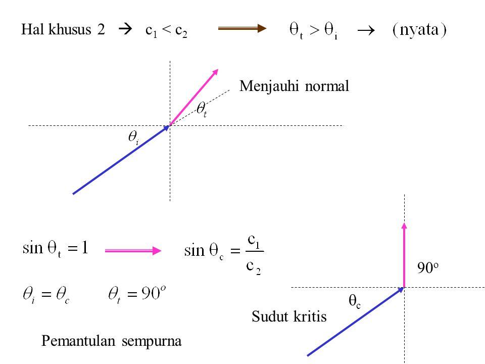 Hal khusus 2  c1 < c2 Menjauhi normal c 90o Sudut kritis Pemantulan sempurna