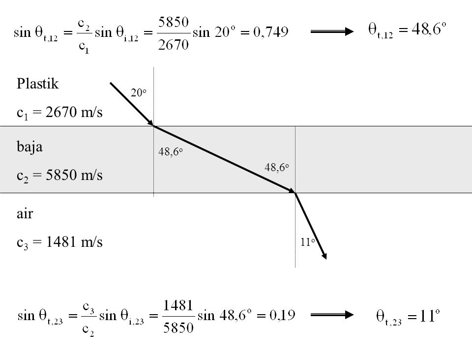 Plastik c1 = 2670 m/s baja c2 = 5850 m/s air c3 = 1481 m/s 20o 48,6o