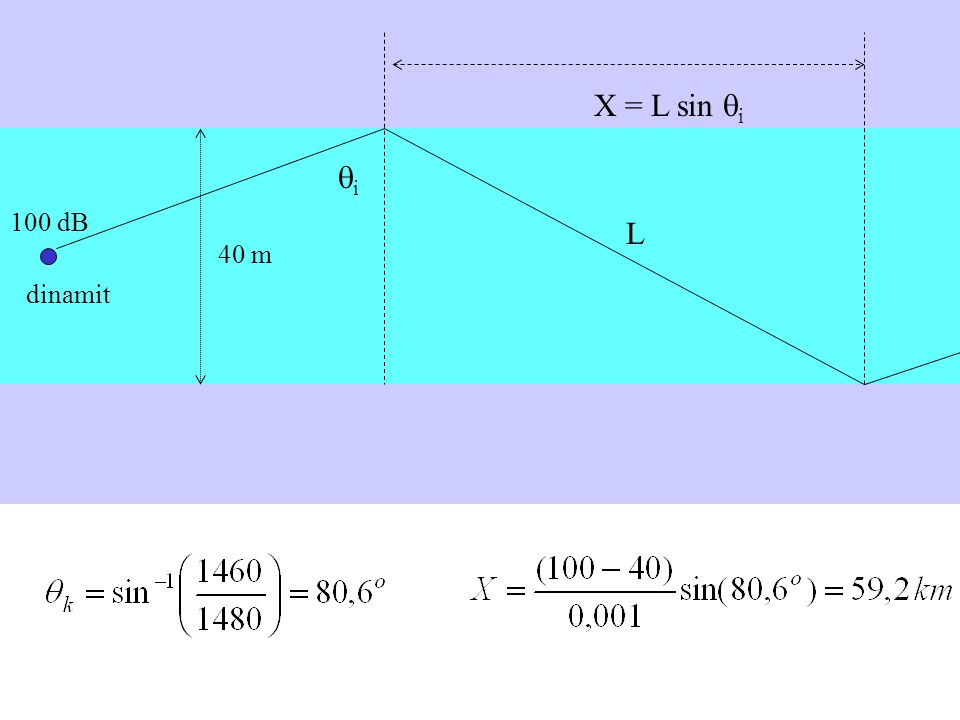 40 m dinamit 100 dB i L X = L sin i