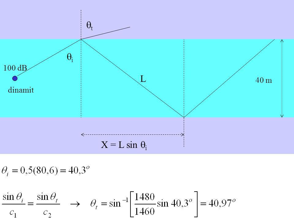 40 m dinamit 100 dB i L X = L sin i t