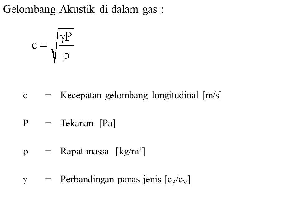 Gelombang Akustik di dalam gas :