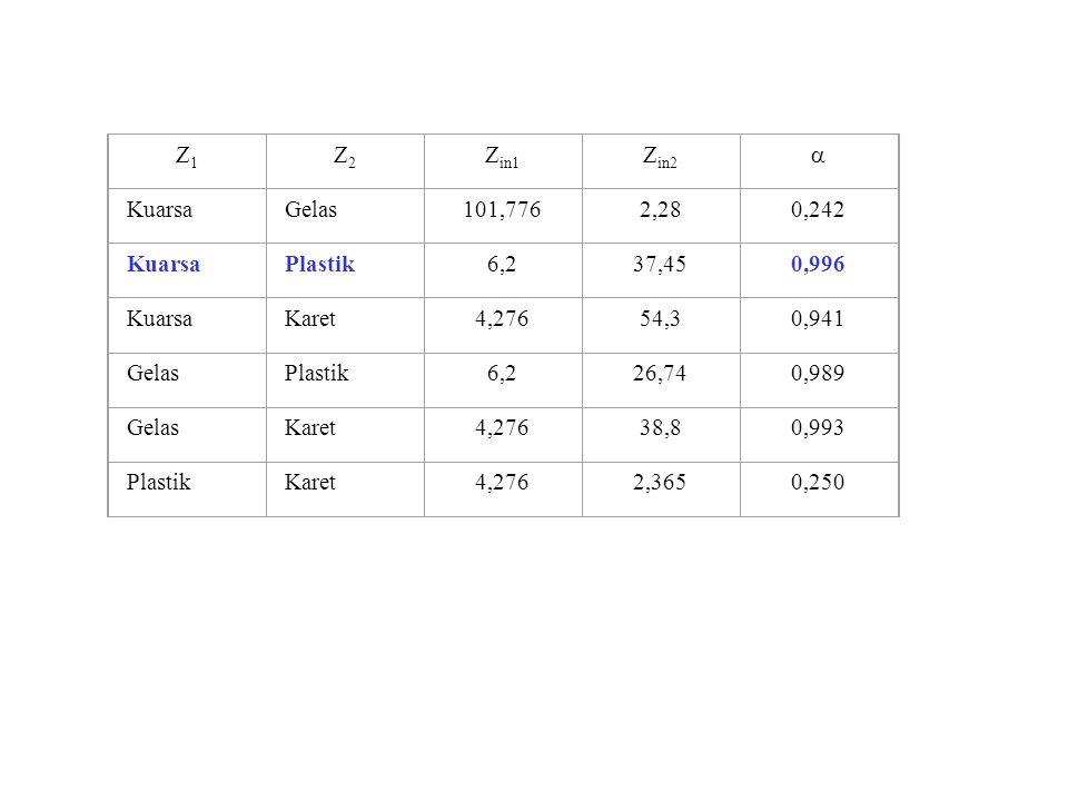 Z1 Z2. Zin1. Zin2.  Kuarsa. Gelas. 101,776. 2,28. 0,242. Plastik. 6,2. 37,45. 0,996. Karet.