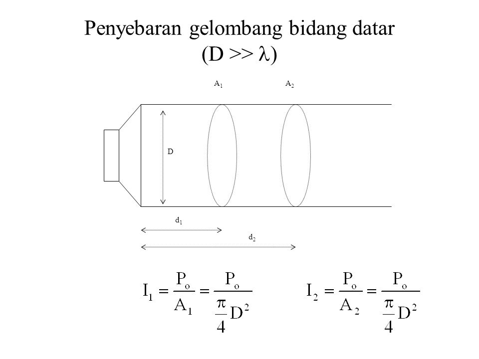 Penyebaran gelombang bidang datar (D >> )