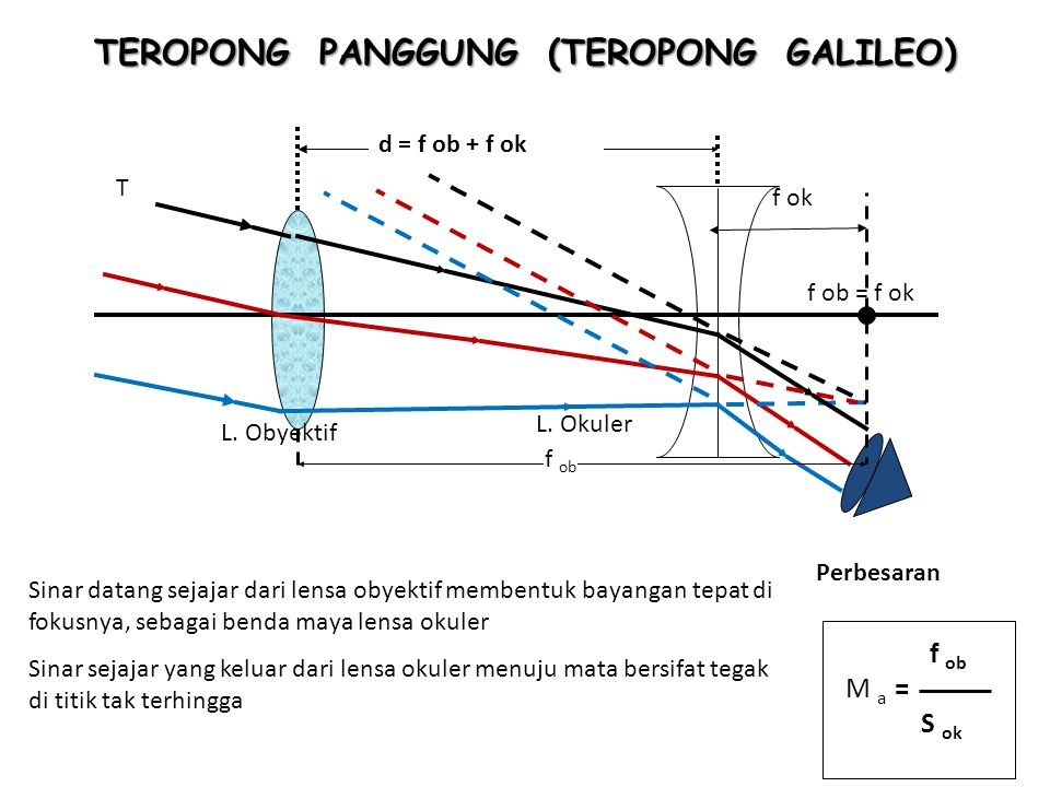 TEROPONG PANGGUNG (TEROPONG GALILEO)