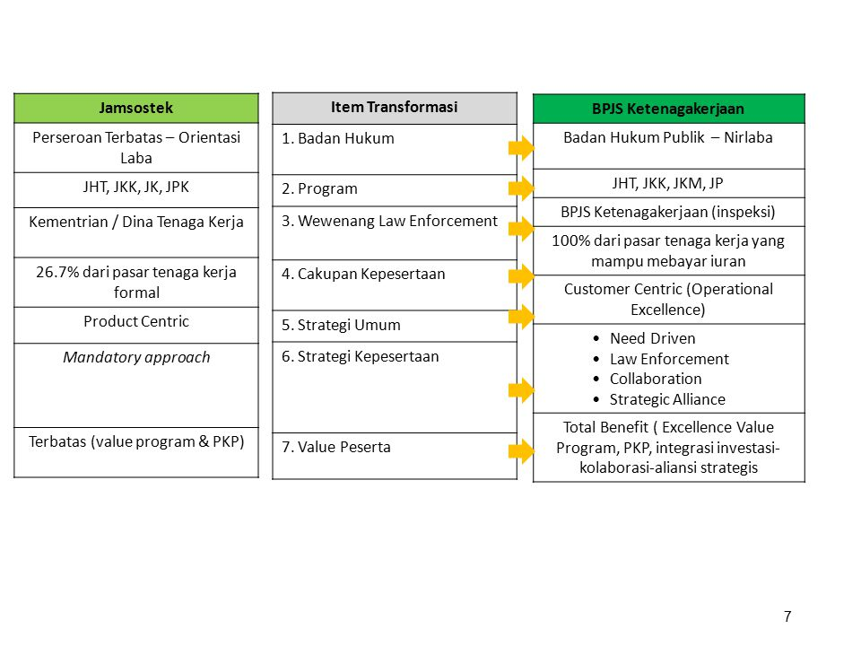 Jamsostek Item Transformasi BPJS Ketenagakerjaan