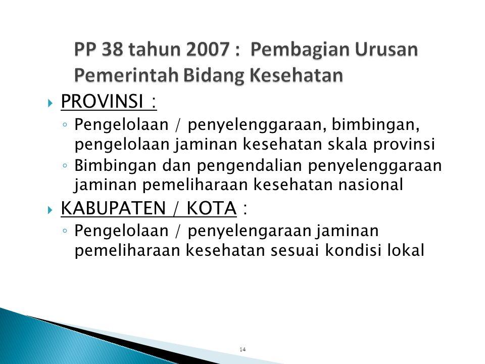 PP 38 tahun 2007 : Pembagian Urusan Pemerintah Bidang Kesehatan