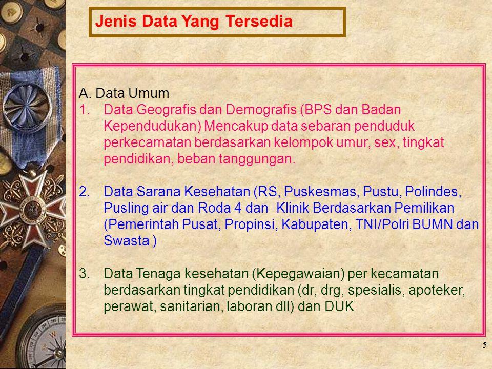 Jenis Data Yang Tersedia