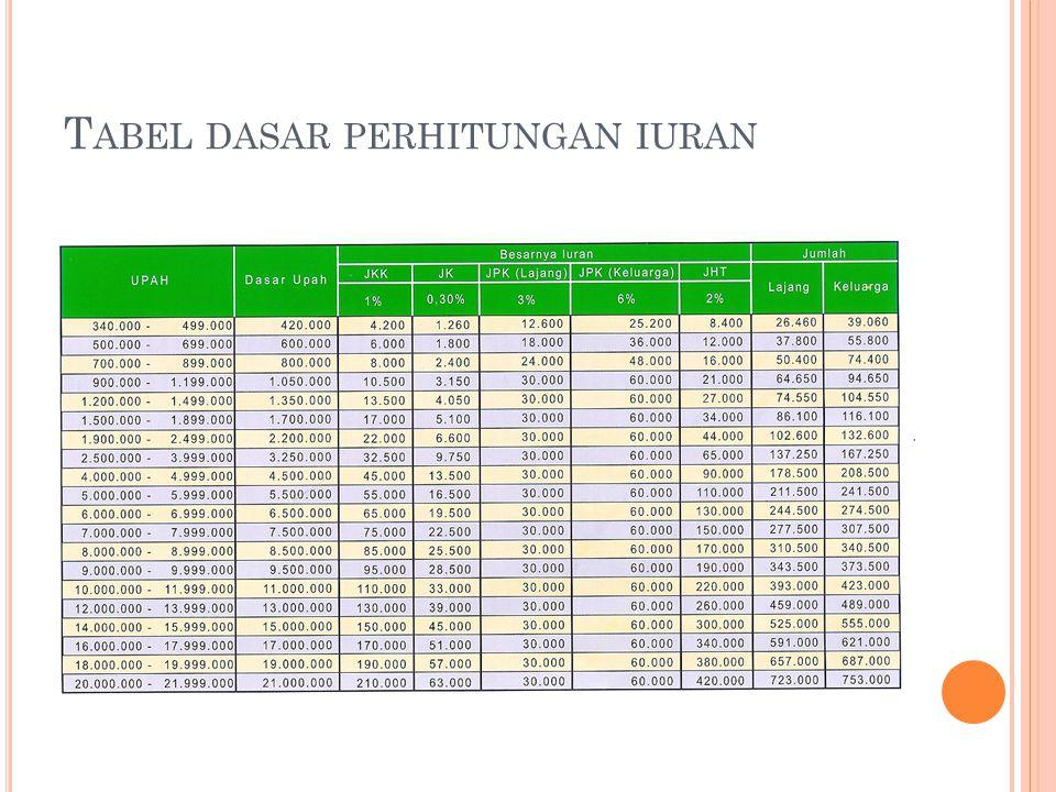 Tabel dasar perhitungan iuran