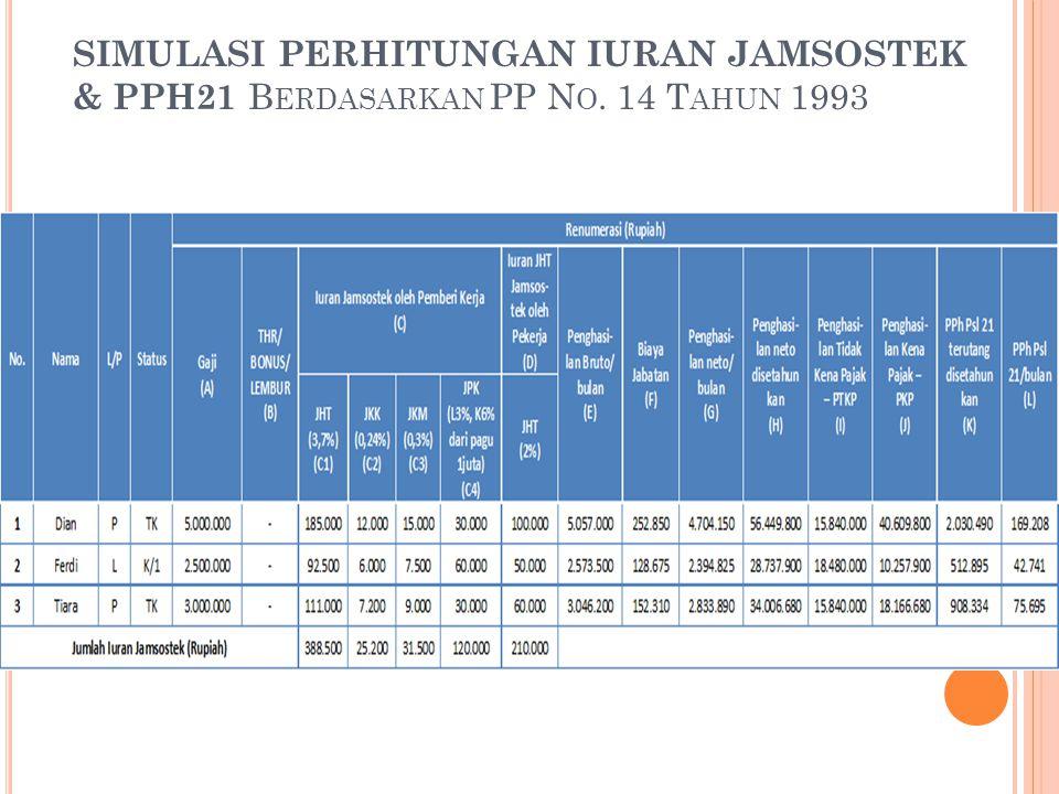 SIMULASI PERHITUNGAN IURAN JAMSOSTEK & PPH21 Berdasarkan PP No