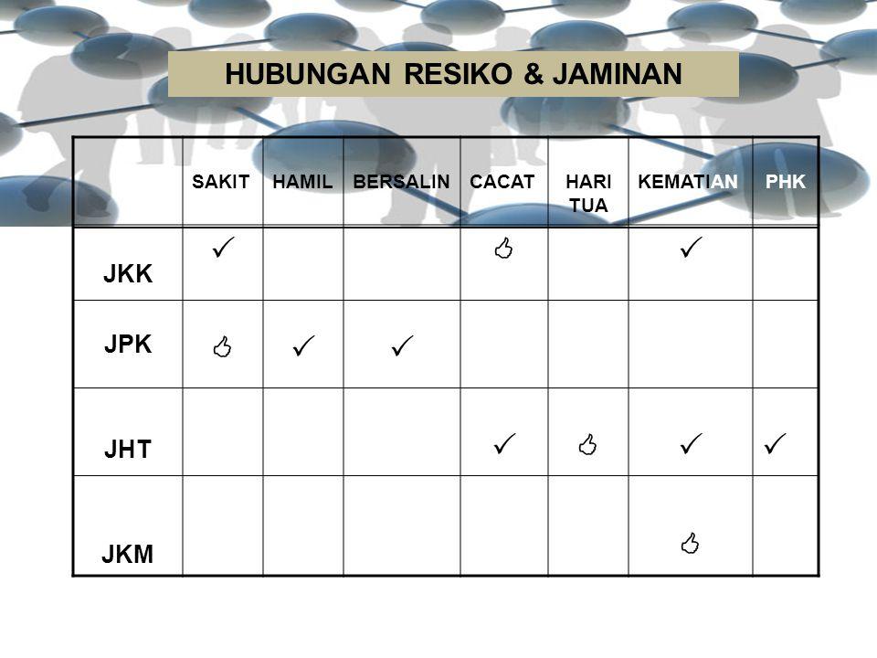 HUBUNGAN RESIKO & JAMINAN