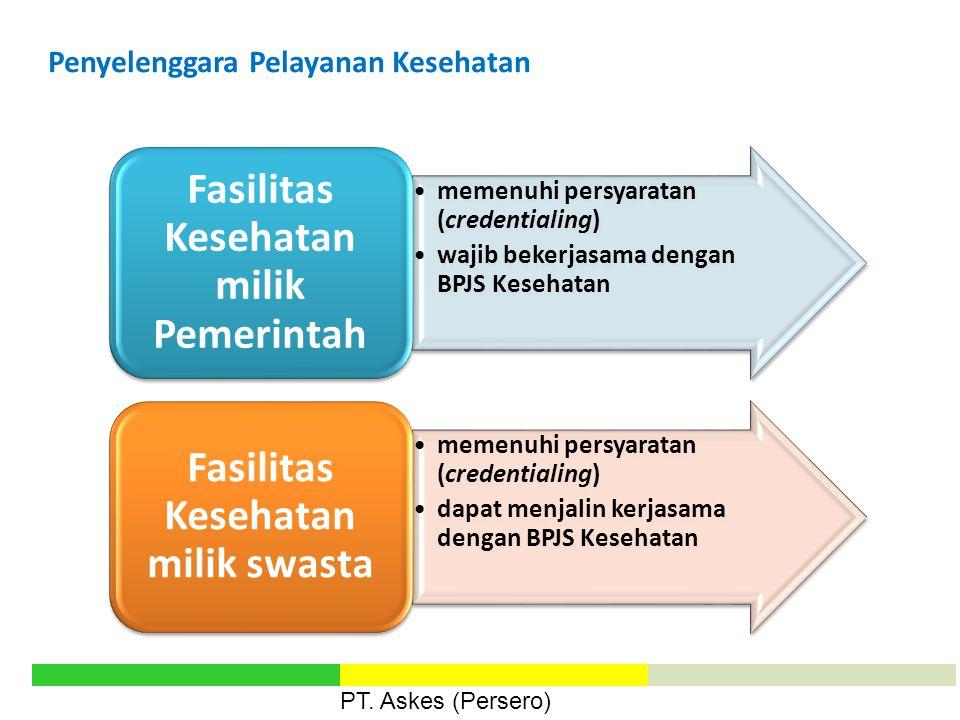 Fasilitas Kesehatan milik Pemerintah Fasilitas Kesehatan milik swasta