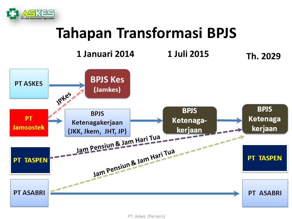 Tahapan Transformasi BPJS