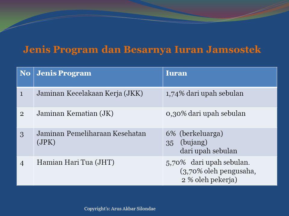 Jenis Program dan Besarnya Iuran Jamsostek